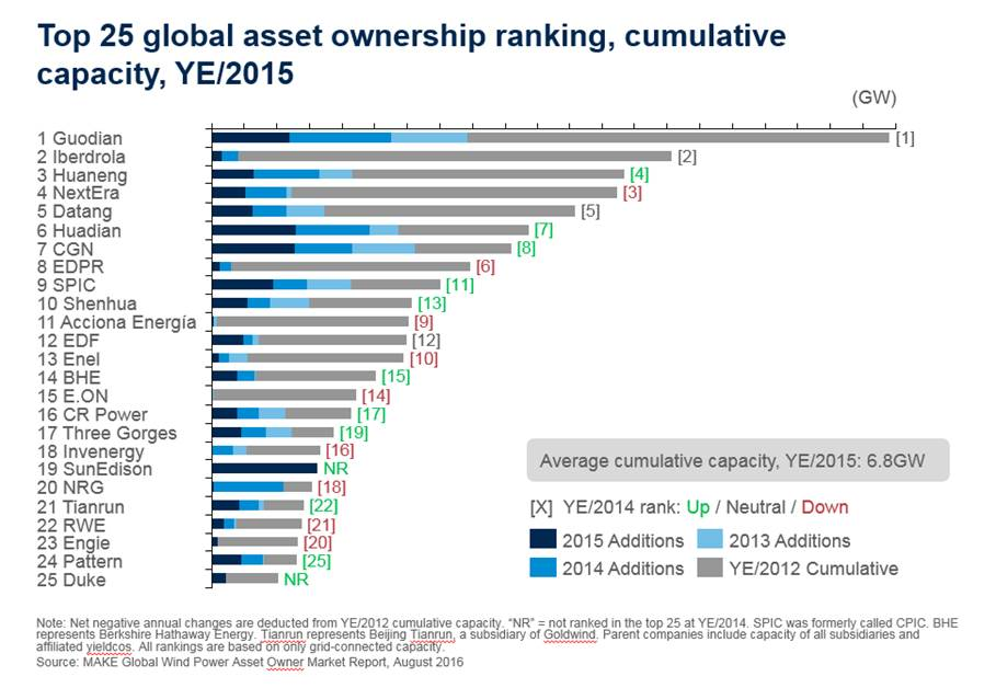 The Top 25 Global Wind Asset Owners In 2015 Offshore