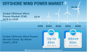 Offshore Wind Power Market to Exhibit Growth at an Augmented Pace, Growing Demand for Electricity in Industrial Sectors Pushes Growth:  Fortune Business Insights