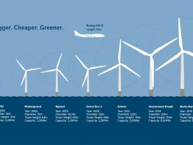 The development of offshore wind turbines over the last 25 years is immense. (Graphic: DONG Energy)