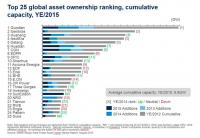 The Top 25 global wind asset owners. (Source: MAKE)